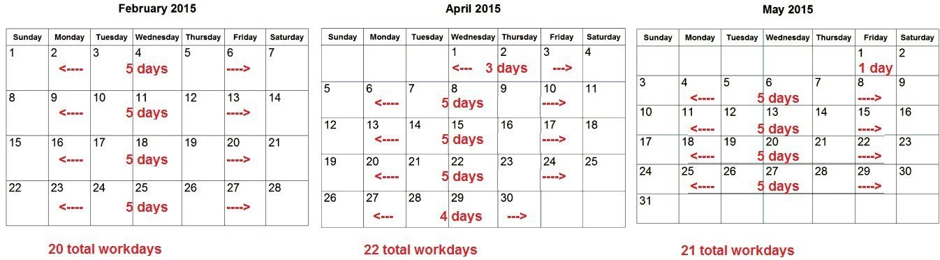 by physically counting the workdays monday through friday in these three months in 2015 february 2015 a 28 day month april 2015 a 30 day month
